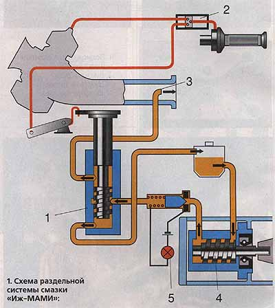 Схема раздельной системы