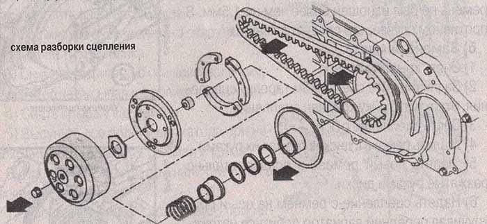Схема разборки сцепления