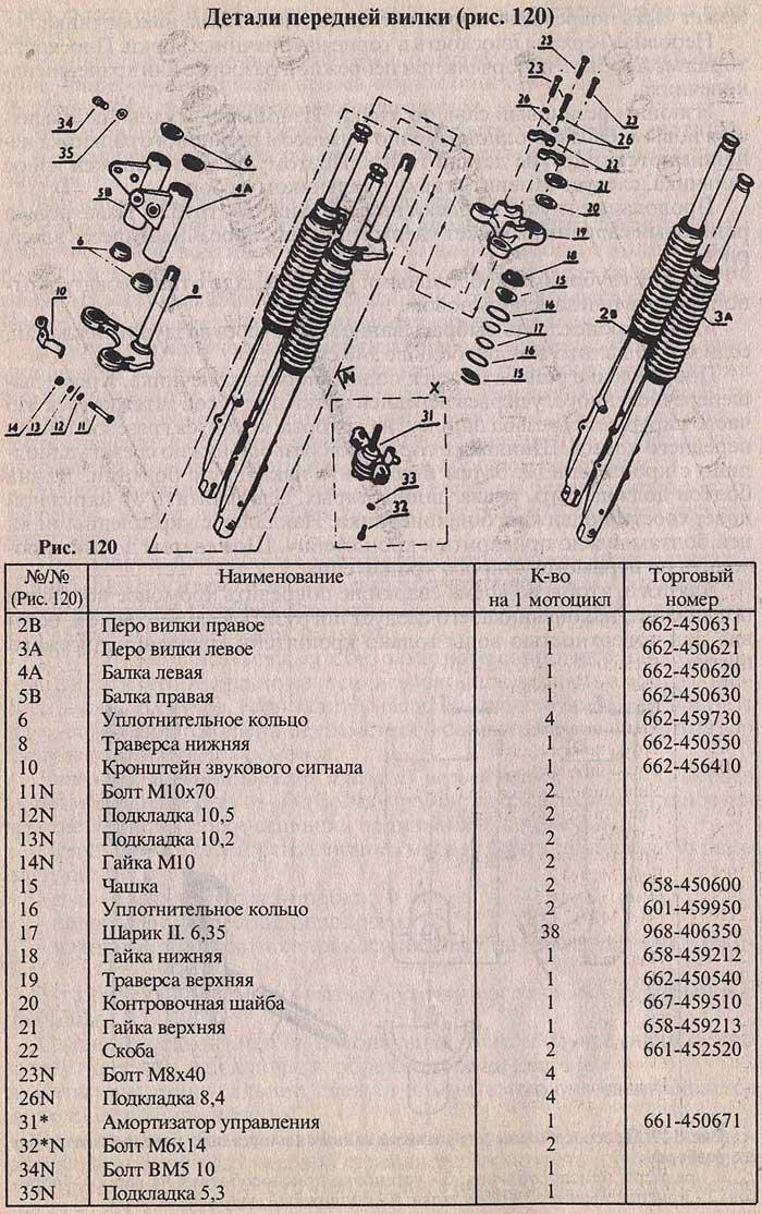 Детали передней вилки