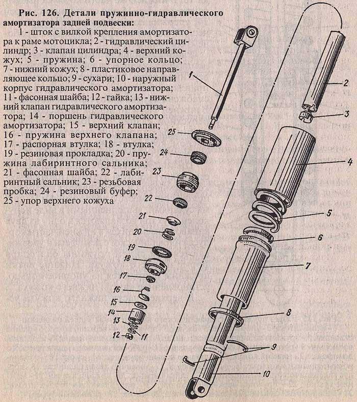 Детали пружинно гидравлического