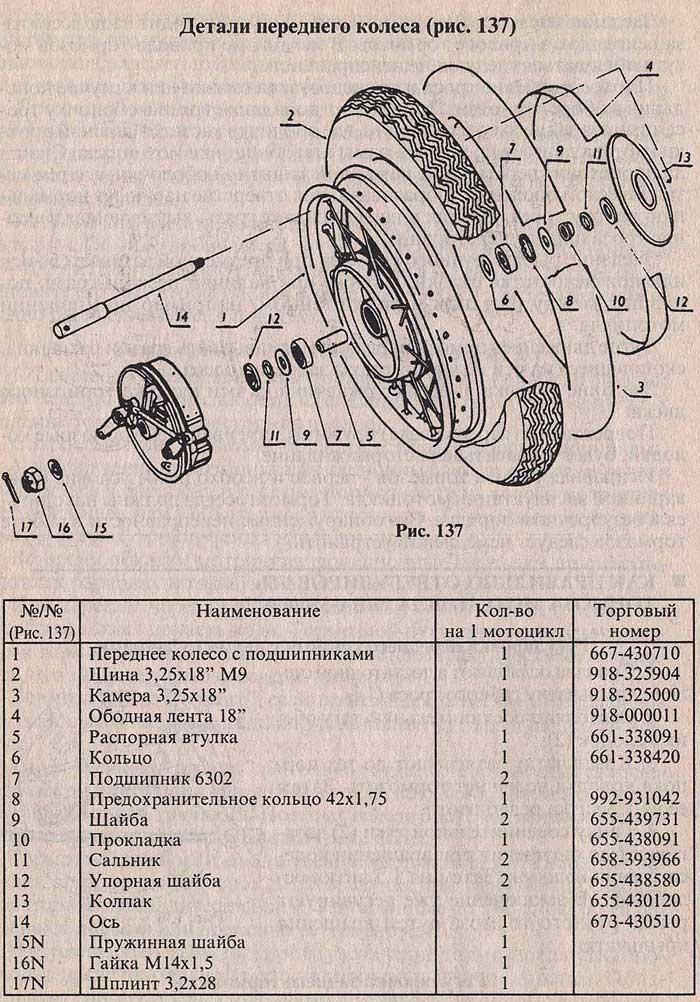 Детали переднего колеса мотоцикла ява