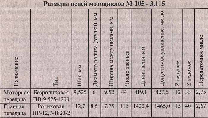 Таблица 2.4. Размеры цепей мотоциклов М-105 - 3.115. Мотоцикл Минск, эксплуатация и ремонт.