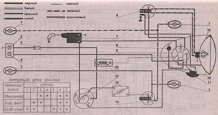 Рис. 3.3. Схема электрооборудования мотоцикла ММВЗ-3.111. Мотоцикл Минск, эксплуатация и ремонт.