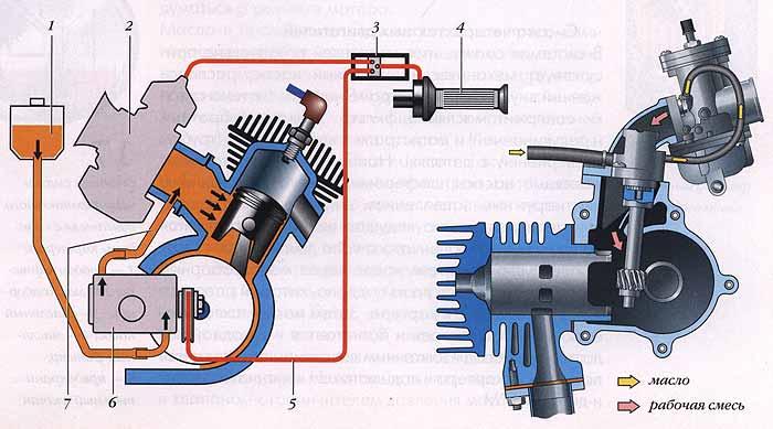 Двухтактный двигатель скутера и мопеда устройство и принцип.