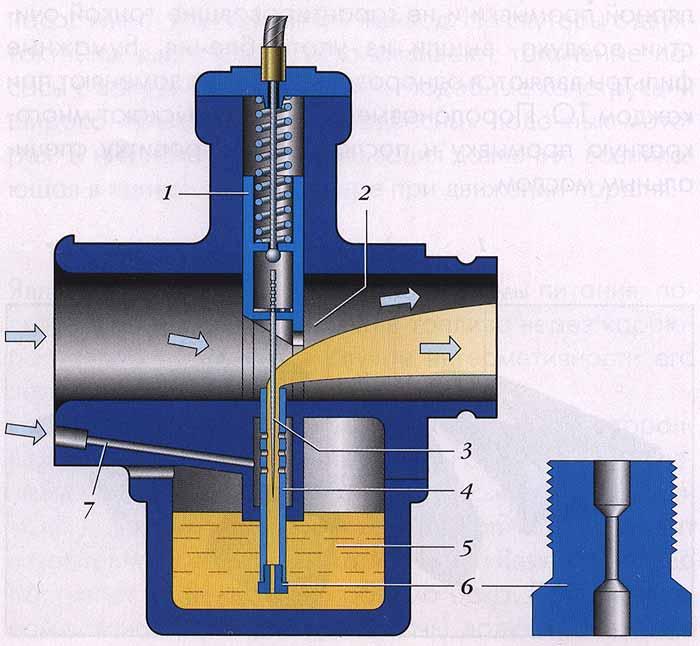 Главная дозирующая система золотникового карбюратора: 1 - дроссельный золотник: 2 - смесительная камера; 3...