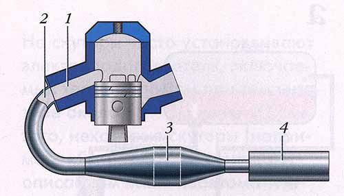 Выпускная система двухтактного двигателя: 1 - выпускной канал в цилиндре; 2 - выпускной патрубок; 3 - резонатор; 4...