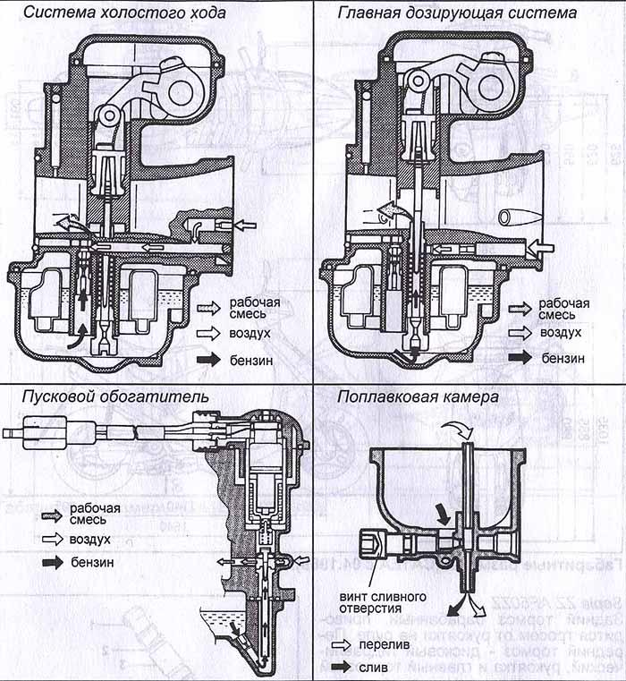 Инструкция по ремонту cкутера