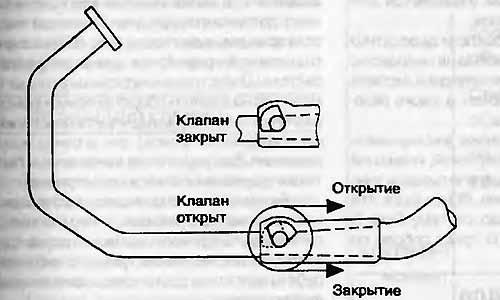 Этот клапан открывается при