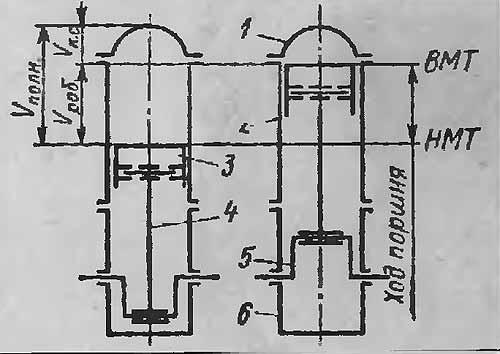 Рис. 1. Схема устройства четырехтактного двигателя: 1 - головка цилиндра...