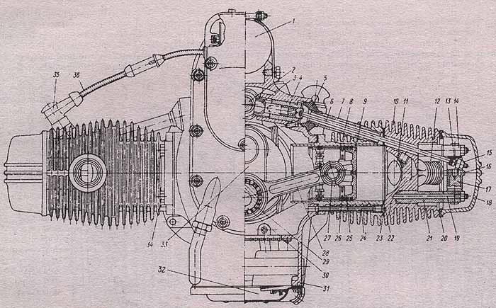 """Двигатель М67-36 мотоцикла  """"Урал """" (поперечный разрез): 1 - генератор; 2 - распределительный вал; 3 - толкатель; 4..."""
