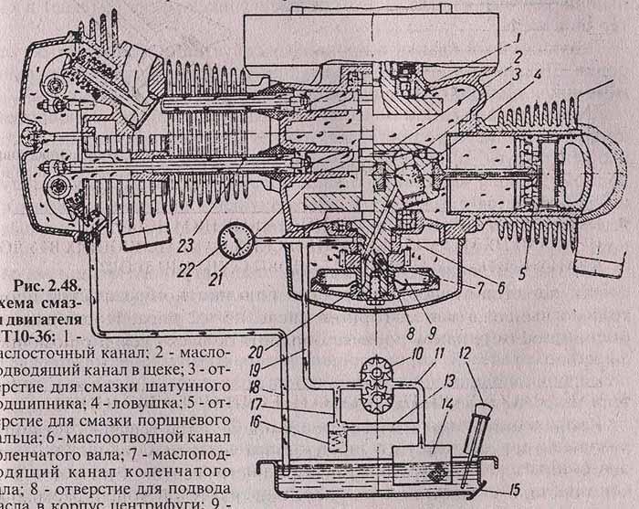Повышение мощности двигателя Урала .  Схемы мотоцикла УРАЛ .