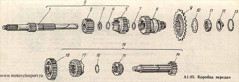 Инструкция коробки передач на планета 5 по иж сборке